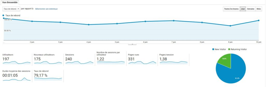 KPI Google Analytics : session, utilisateurs