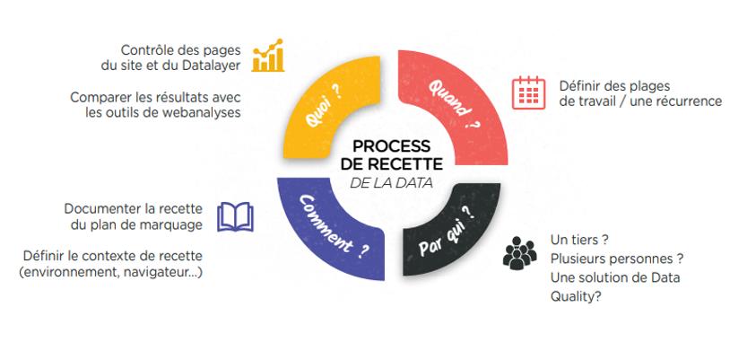 process de recette de la data